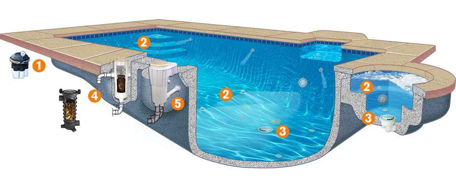 Infloor Cleaning Pool Products Pool Water Products